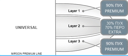 Пуховая подушка MirSon Royal 90% пух и 30% пух З-х камерная средняя 205 50х70 см вес 1000 г. MirSon